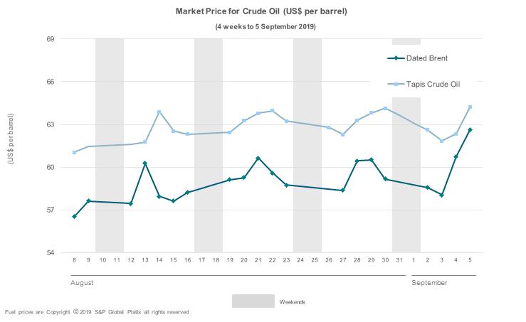 International Market Watch | Australian Institute of Petroleum